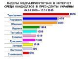 Медиа-активность большинства украинских кандидатов в президенты растет
