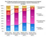 Индекс потребительских настроений жителей г. Омска, апрель 2010 г.