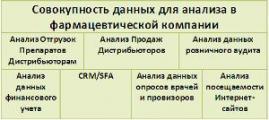 АТК QlikView Pharma: бизнес-анализ на 100%