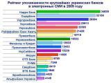 Рейтинг упоминаемости крупнейших украинских банков в 2009 году