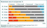 Число россиян, страдающих ожирением, продолжает расти, несмотря на набирающий силу тренд заботы о здоровье