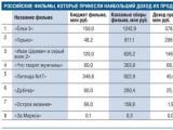 Всего восемь российских фильмов принесли прибыль своим продюсерам