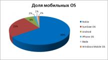 В начале года мобильная аудитория веба показала уверенный рост