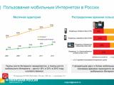 Мобильный Интернет на диване, или привычки владельцев мобильных устройств