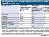 Телеканалы заработали на Олимпиаде почти 2 млрд рублей