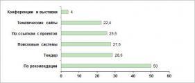 50% заказчиков предпочитают искать веб-студии