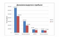 Компания «Русские Навигационные Технологии» публикует финансовые результаты за 2011 год