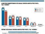 YouTube стал самым популярным сайтом для просмотра видео