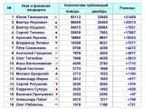 Рейтинг упоминаемости кандидатов в Президенты Украины в интернет-СМИ (январь, 2010)