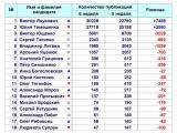 Рейтинг упоминаемости экс-кандидатов в Президенты Украины в интернет-СМИ на 6 неделе (08.02.10-14.02.10)