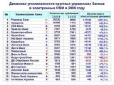 Упоминаемость крупных украинских банков в Интернет в 2009 году