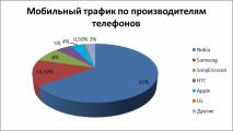 Рынок мобильного трафика России в 2011 году