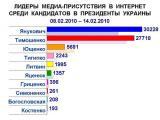 Лидеры упоминаемости среди экс-кандидатов в Президенты Украины в интернет-СМИ на 6 неделе (08.02.10-14.02.10)