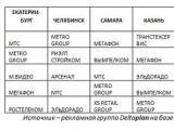 Таблица 2. ТОП-5 рекламодателей в наружной рекламе по итогам 2013 года