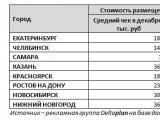 Таблица 4. Средний чек на щиты формата 3*6 в крупнейших городах на декабрь 2013